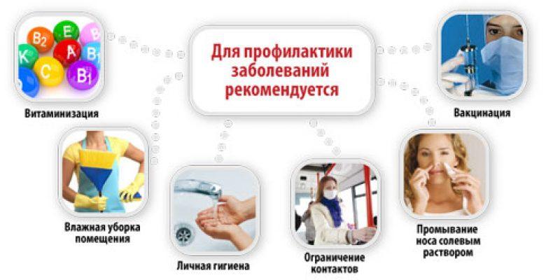 Симптомы, лечение и профилактика гриппа и ОРВИ в домашних условиях у детей и взрослых